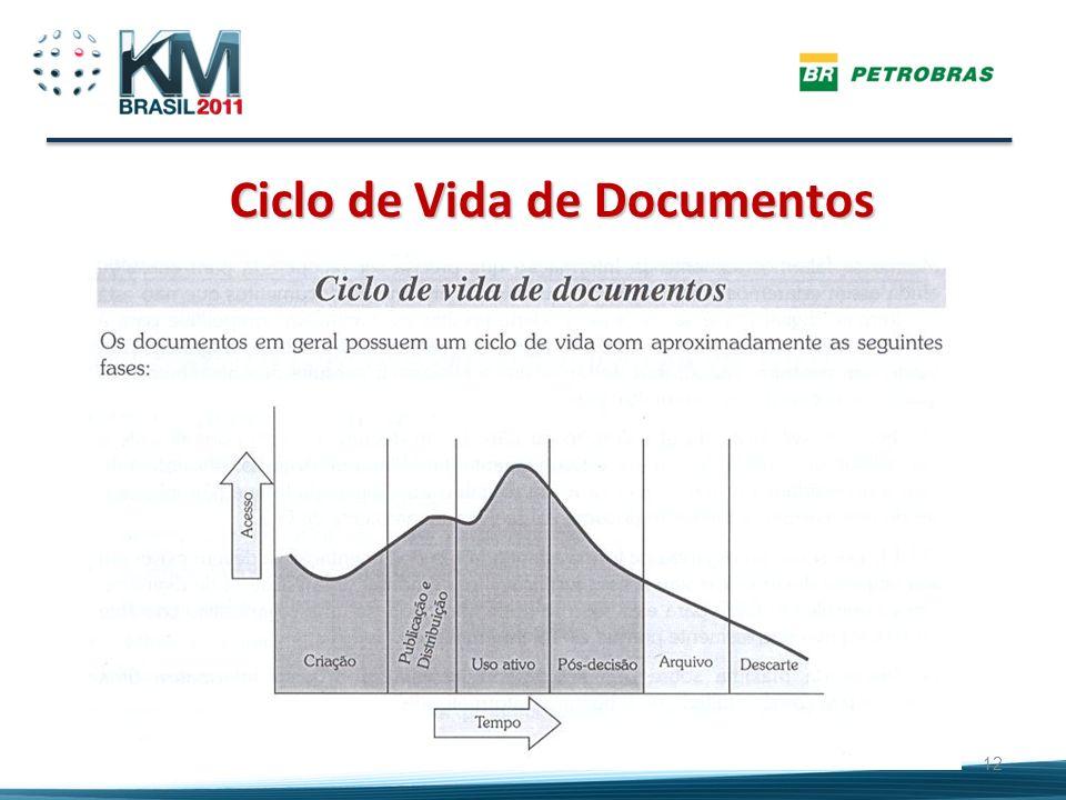 12 Ciclo de Vida de Documentos Ciclo de Vida de Documentos