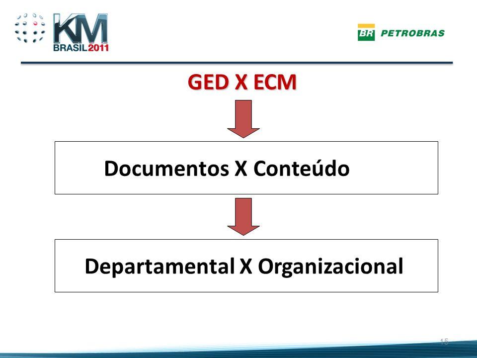 GED X ECM 15 Documentos X ConteúdoDepartamental X Organizacional