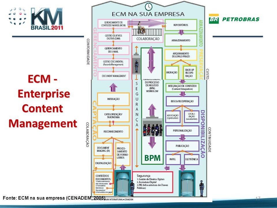 17 Fonte: ECM na sua empresa (CENADEM, 2005) ECM - Enterprise Content Management