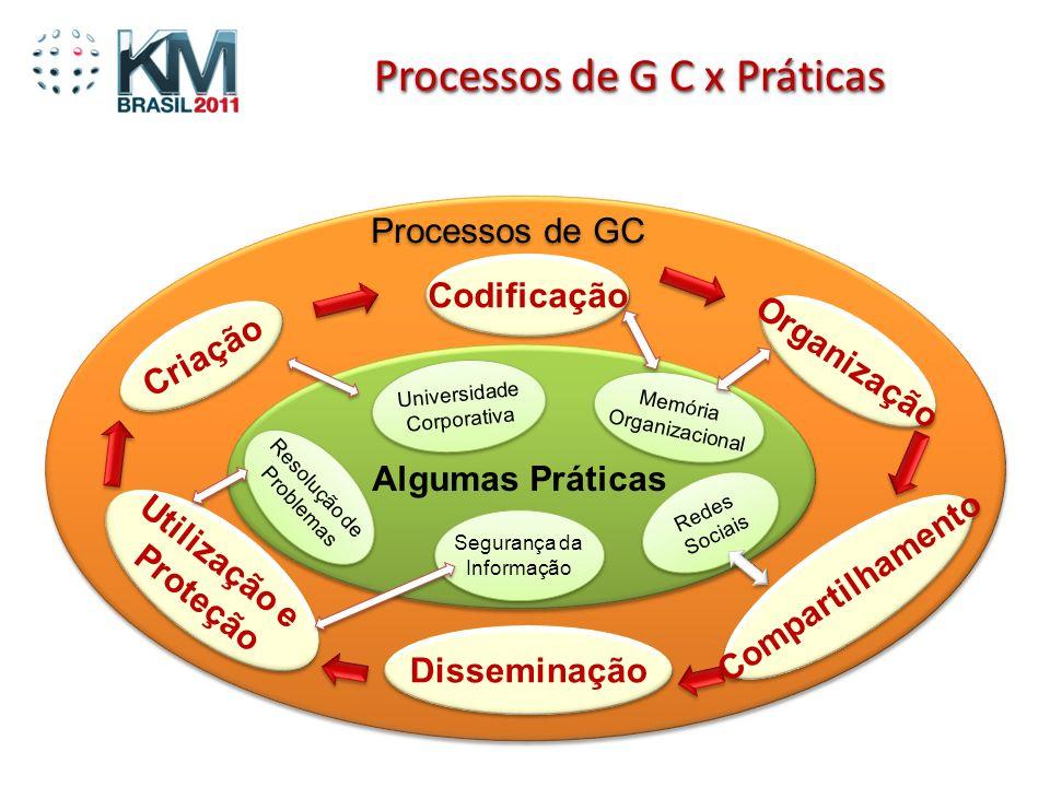 Criação Codificação Organização Compartilhamento Utilização e Proteção Utilização e Proteção Processos de GC Processos de G C x Práticas Universidade