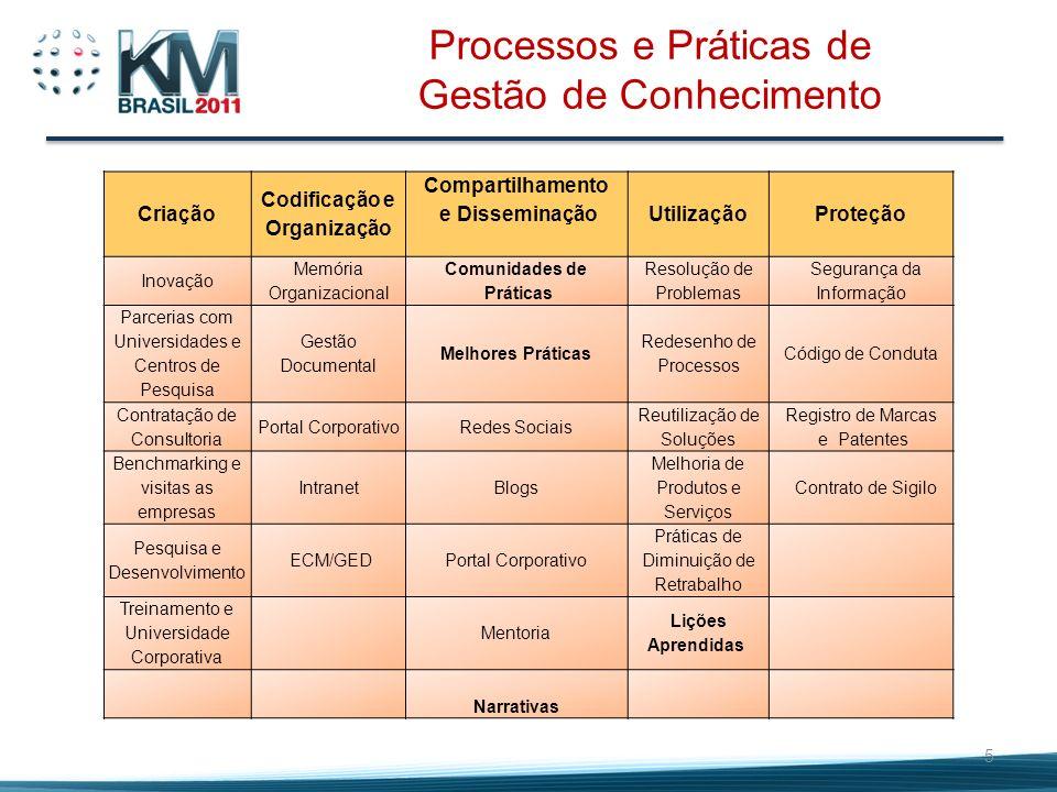 5 Processos e Práticas de Gestão de Conhecimento Criação Codificação e Organização Compartilhamento e Disseminação UtilizaçãoProteção Inovação Memória