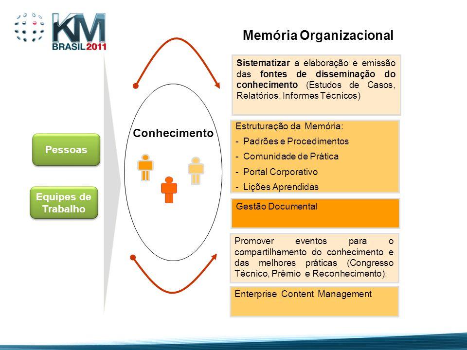 Conhecimento Sistematizar a elaboração e emissão das fontes de disseminação do conhecimento (Estudos de Casos, Relatórios, Informes Técnicos) Estrutur