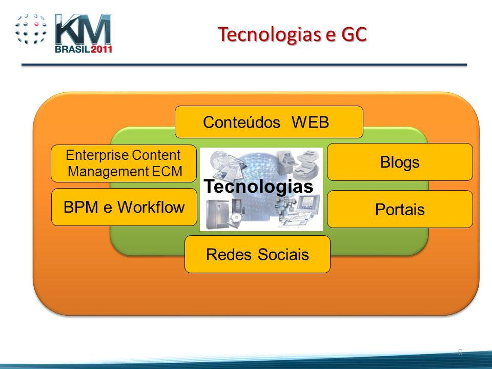 9 Tecnologias e GC Enterprise Content Management ECM Conteúdos WEB BPM e Workflow Blogs Portais Redes Sociais Tecnologias