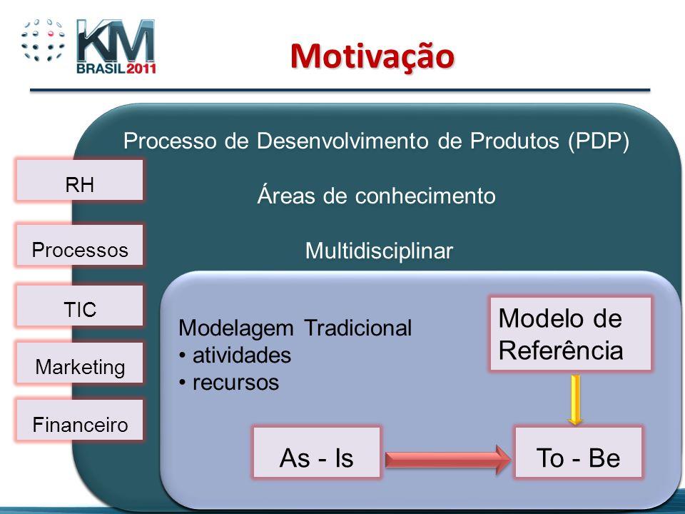 7 Processo de Desenvolvimento de Produtos (PDP) Áreas de conhecimento Multidisciplinar Processo de Desenvolvimento de Produtos (PDP) Áreas de conhecim