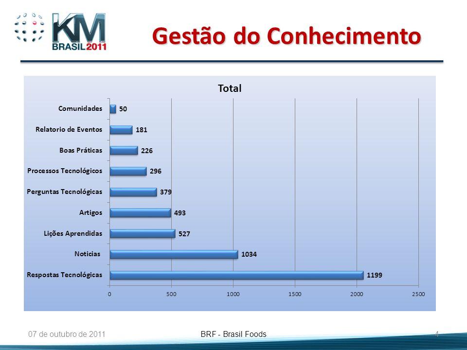 Gestão de Inovação Interna 07 de outubro de 2011 BRF - Brasil Foods 5 RECEBER E CONSENSAR PROPOSTA (GIC E GERENTE) AVALIAR PROPOSTA (ESPECIALISTA E TECPLAN) VALIDAR PROPOSTA (PROTOTIPAGEM) ELABORAR E DISPONIBILIZAR PROJETO DE INOVAÇÃO TECNOLÓGICA G1 G2 326 propostas 155 propostas 67 propostas 25 propostas G3
