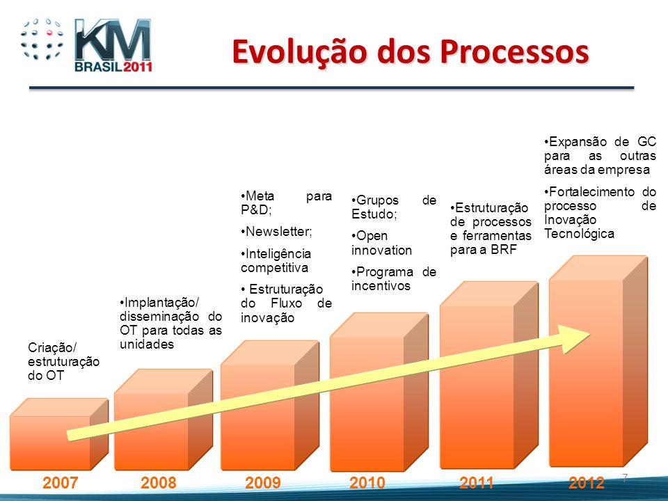 Evolução dos Processos 7 2007 2008 2009 20102011 Criação/ estruturação do OT Implantação/ disseminação do OT para todas as unidades Meta para P&D; New