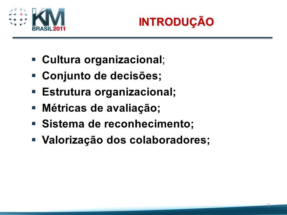 INTRODUÇÃO Cultura organizacional; Conjunto de decisões; Estrutura organizacional; Métricas de avaliação; Sistema de reconhecimento; Valorização dos c
