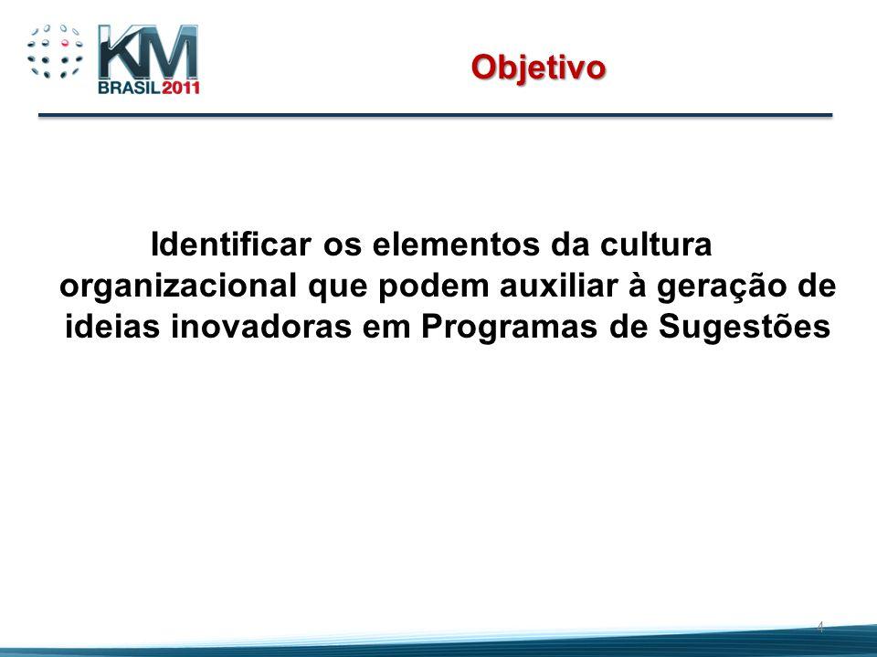 Objetivo Identificar os elementos da cultura organizacional que podem auxiliar à geração de ideias inovadoras em Programas de Sugestões 4