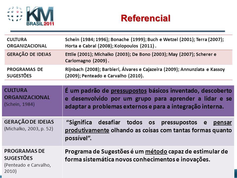 Referencial CULTURA ORGANIZACIONAL Schein (1984; 1996); Bonache (1999); Buch e Wetzel (2001); Terra (2007); Horta e Cabral (2008); Kolopoulos (2011).
