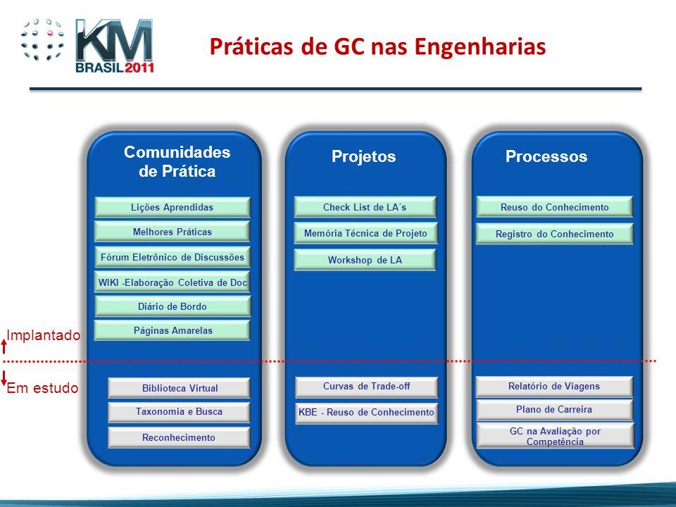 Práticas de GC nas Engenharias Processos Registro do Conhecimento Reuso do Conhecimento Relatório de Viagens Projetos Check List de LA´s Reconheciment