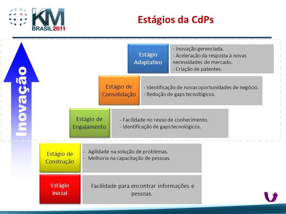 Estágios da CdPs Facilidade para encontrar informações e pessoas. -Agilidade na solução de problemas. -Melhoria na capacitação de pessoas. - Facilidad