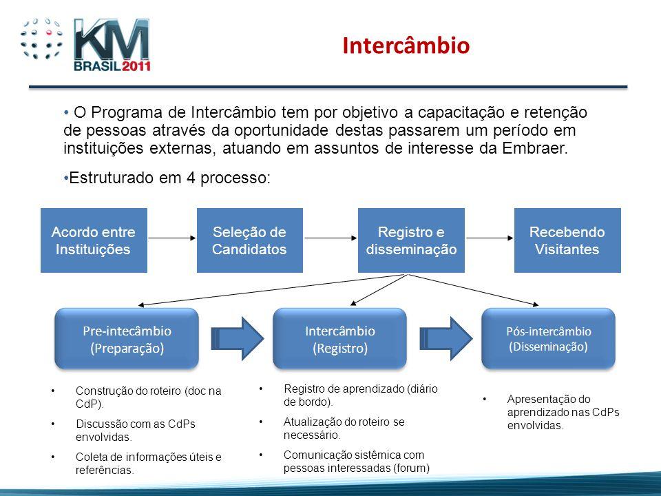 Intercâmbio O Programa de Intercâmbio tem por objetivo a capacitação e retenção de pessoas através da oportunidade destas passarem um período em insti