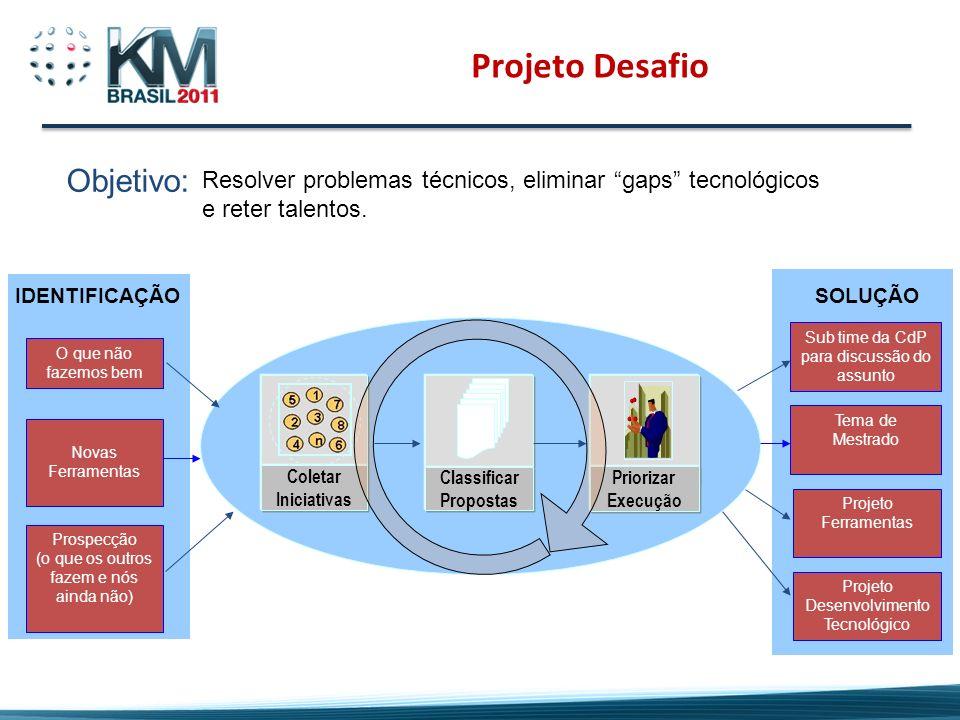 Projeto Desafio Coletar Iniciativas Priorizar Execução Classificar Propostas Prospecção (o que os outros fazem e nós ainda não) O que não fazemos bem