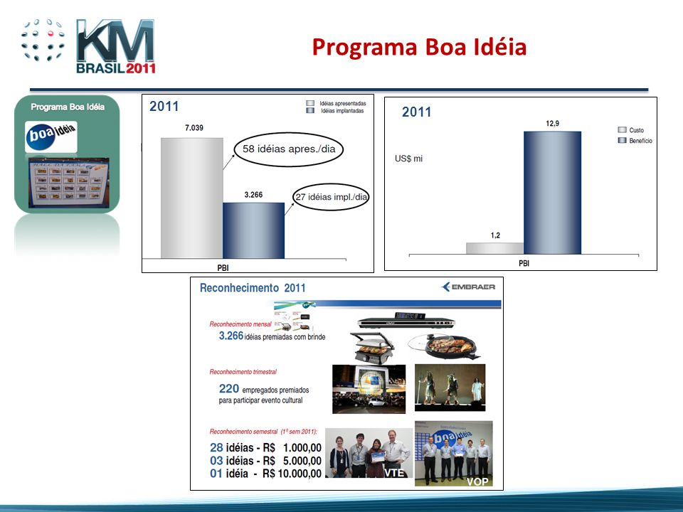 Programa Boa Idéia 2011