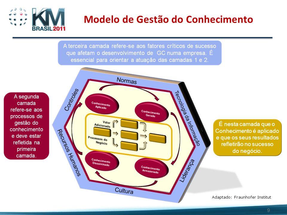 9 Modelo de Gestão do Conhecimento É nesta camada que o Conhecimento é aplicado e que os seus resultados refletirão no sucesso do negócio. Adaptado: F