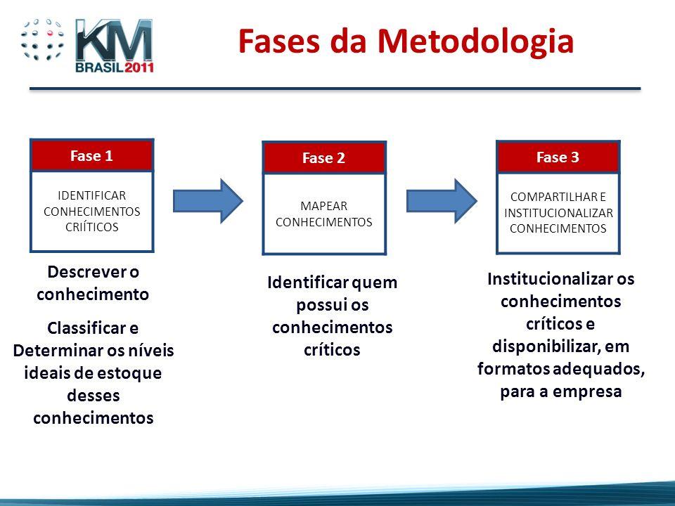 Descrever o conhecimento Classificar e Determinar os níveis ideais de estoque desses conhecimentos Identificar quem possui os conhecimentos críticos I