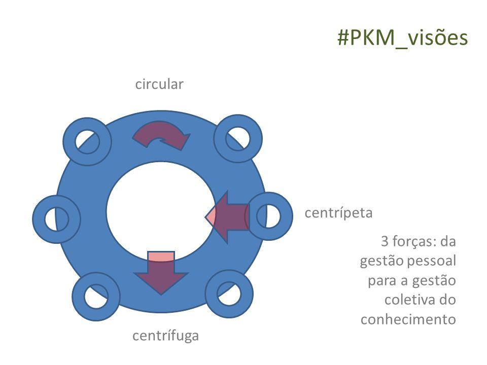 3 forças: da gestão pessoal para a gestão coletiva do conhecimento centrípeta centrífuga circular #PKM_visões