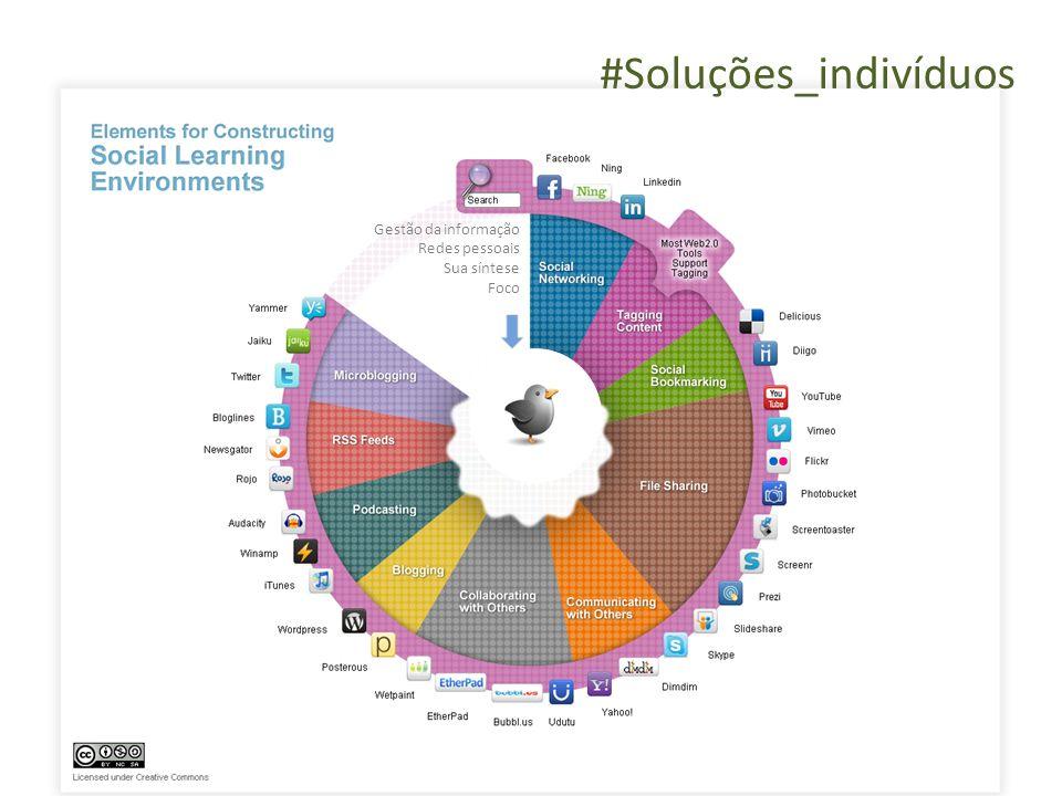 Gestão da informação Redes pessoais Sua síntese Foco #Soluções_indivíduos