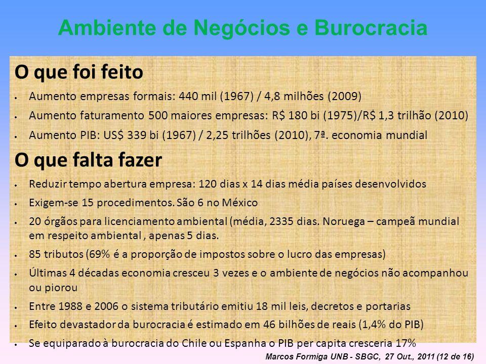 Ambiente de Negócios e Burocracia O que foi feito Aumento empresas formais: 440 mil (1967) / 4,8 milhões (2009) Aumento faturamento 500 maiores empres