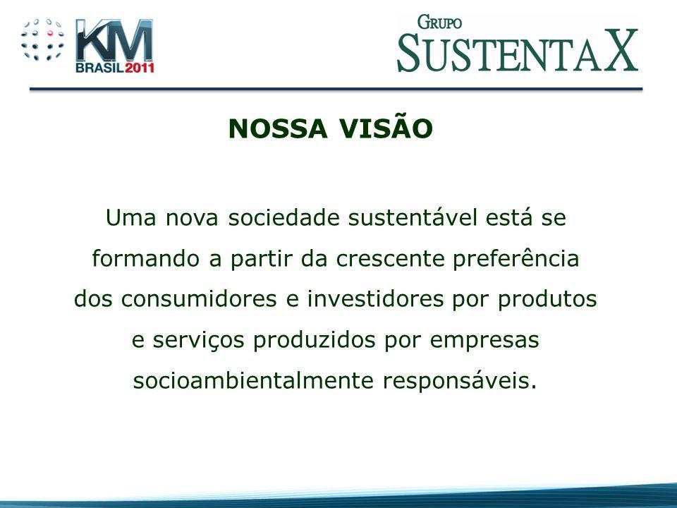 Planeta Pessoas Produtos e Serviços Sustentáveis Mitigação de riscos sociais Negócio SUSTENTABILIDADE EMPRESARIAL RESPONSABILIDADE AMBIENTAL RESPONSABILIDADE EMPRESARIAL Clientes, funcionários, fornecedores e acionistas RESPONSABILIDADE SOCIAL ESTRATÉGICA A NOVA POSTURA EMPRESARIAL Ética Governança