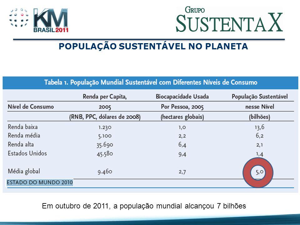 POPULAÇÃO X USO DO PLANETA Em 2011, a população mundial deverá estar usando 135% da capacidade de geração de recursos do planeta Capacidade de geração de recursos do planeta em 2011