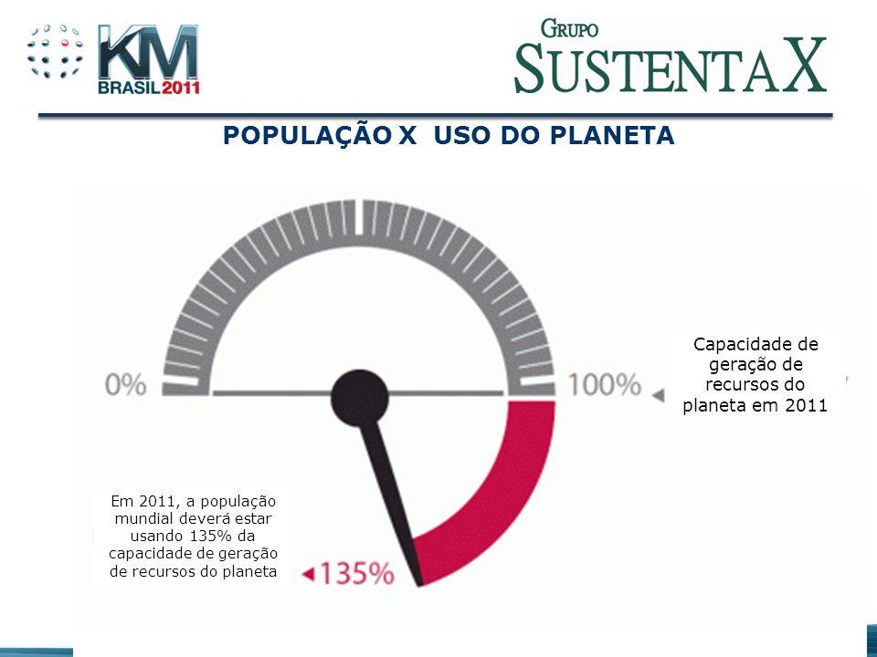 PREVISÃO DA PEGADA ECOLÓGICA X # DE PLANETAS Número de planetas Fonte: Banco de dados da SustentaX e Global Footprint Network