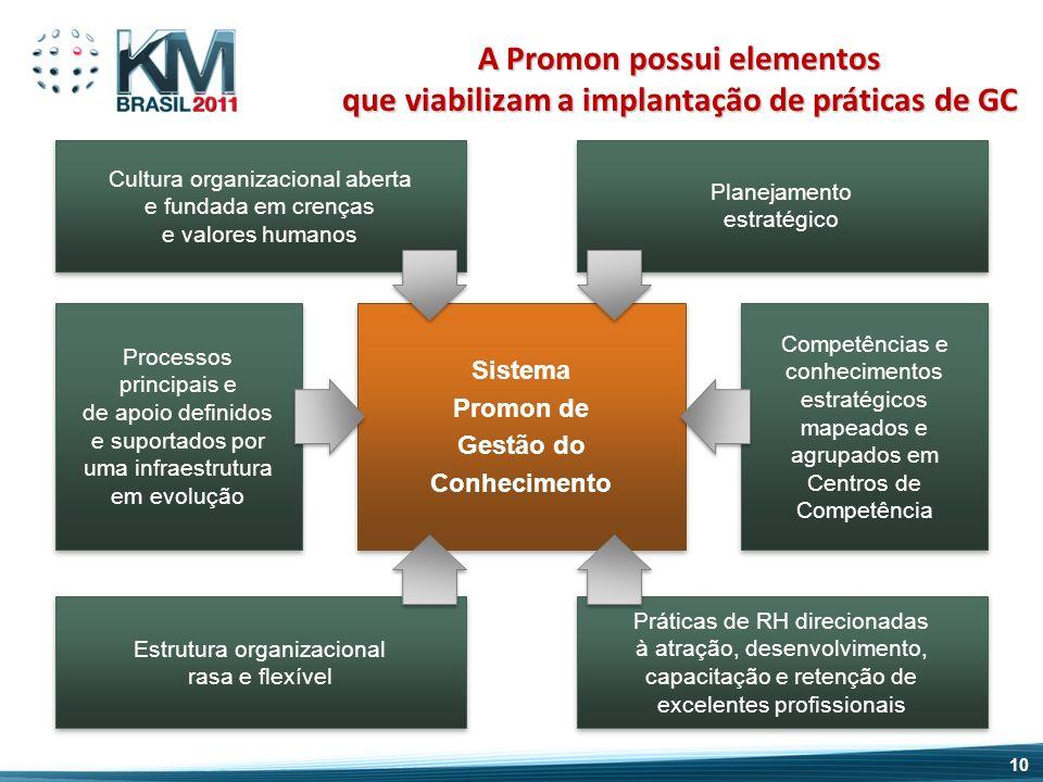 Sistema Promon de Gestão do Conhecimento Sistema Promon de Gestão do Conhecimento Cultura organizacional aberta e fundada em crenças e valores humanos