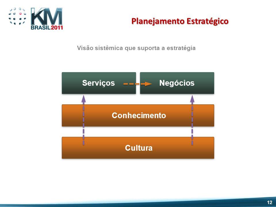 Cultura Conhecimento Serviços Negócios Planejamento Estratégico Visão sistêmica que suporta a estratégia 12