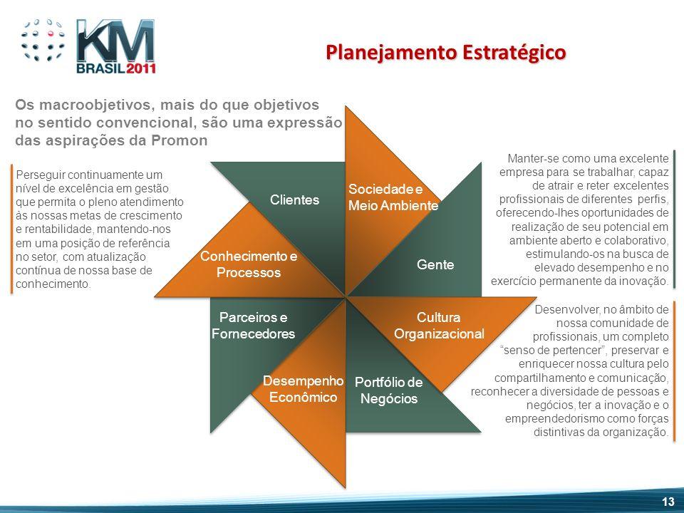 Sociedade e Meio Ambiente Cultura Organizacional Gente Conhecimento e Processos Desempenho Econômico Portfólio de Negócios Clientes Parceiros e Fornec