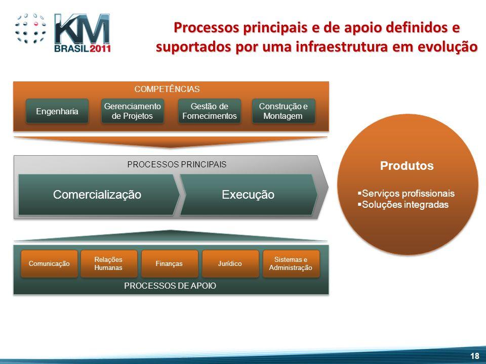 Produtos (atualizar) Comunicação COMPETÊNCIAS Engenharia Gerenciamento de Projetos Gestão de Fornecimentos Construção e Montagem Comercialização Execu