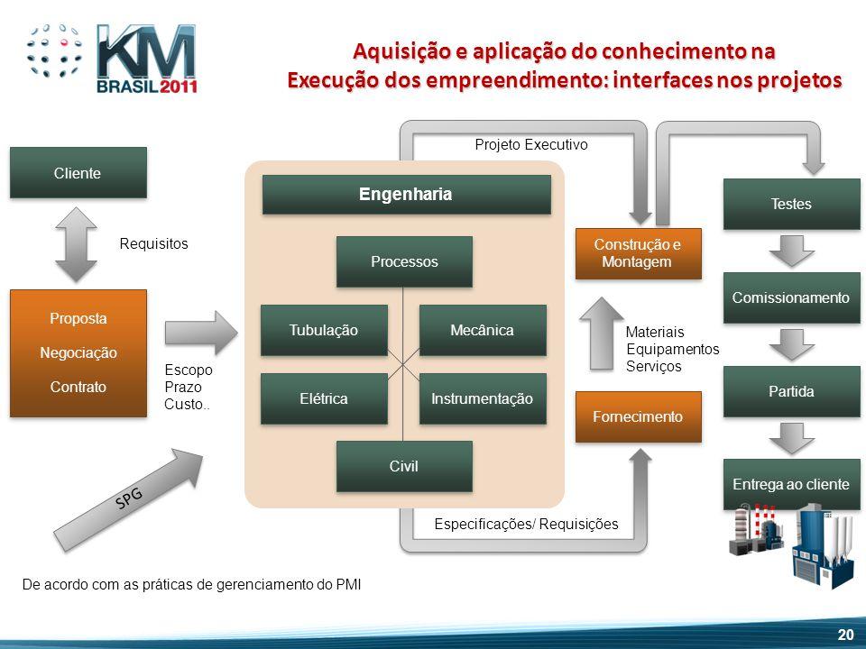 Cliente Proposta Negociação Contrato Proposta Negociação Contrato Escopo Prazo Custo.. Engenharia Processos Tubulação Mecânica Elétrica Instrumentação