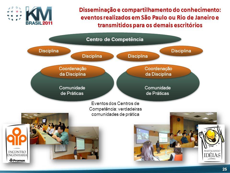 Centro de Competência Disciplina Comunidade de Práticas Comunidade de Práticas Coordenação da Disciplina Coordenação da Disciplina Comunidade de Práti