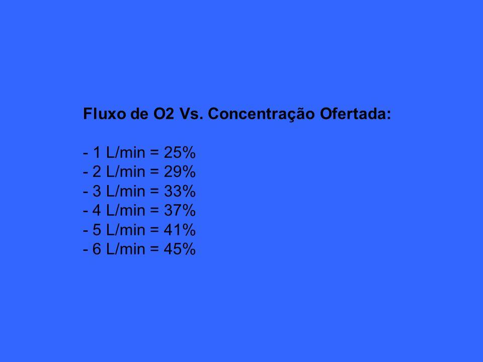 Fluxo de O2 Vs. Concentração Ofertada: - 1 L/min = 25% - 2 L/min = 29% - 3 L/min = 33% - 4 L/min = 37% - 5 L/min = 41% - 6 L/min = 45%