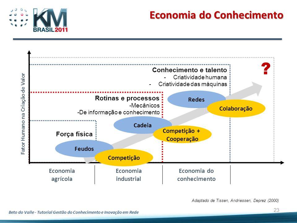 Beto do Valle - Tutorial Gestão do Conhecimento e Inovação em Rede 23 Economia do Conhecimento ? Força física Rotinas e processos -Mecânicos -De infor