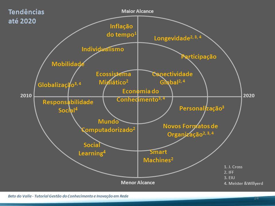 Beto do Valle - Tutorial Gestão do Conhecimento e Inovação em Rede Maior Alcance 20102020 Menor Alcance 24 Inflação do tempo 1 Mobilidade Individualis
