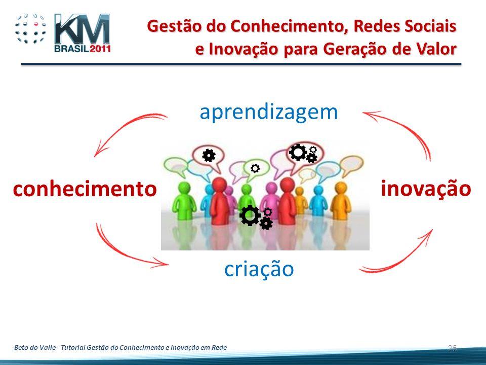 Beto do Valle - Tutorial Gestão do Conhecimento e Inovação em Rede Gestão do Conhecimento, Redes Sociais e Inovação para Geração de Valor 25 conhecime