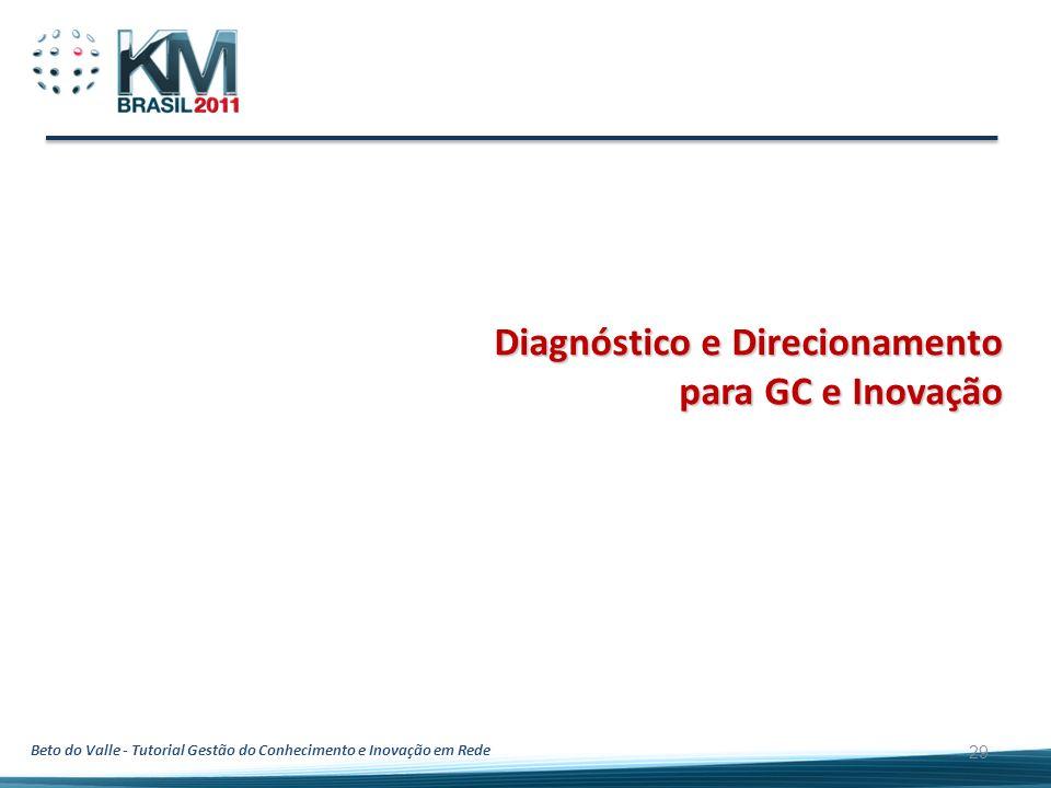 Beto do Valle - Tutorial Gestão do Conhecimento e Inovação em Rede 29 Diagnóstico e Direcionamento para GC e Inovação