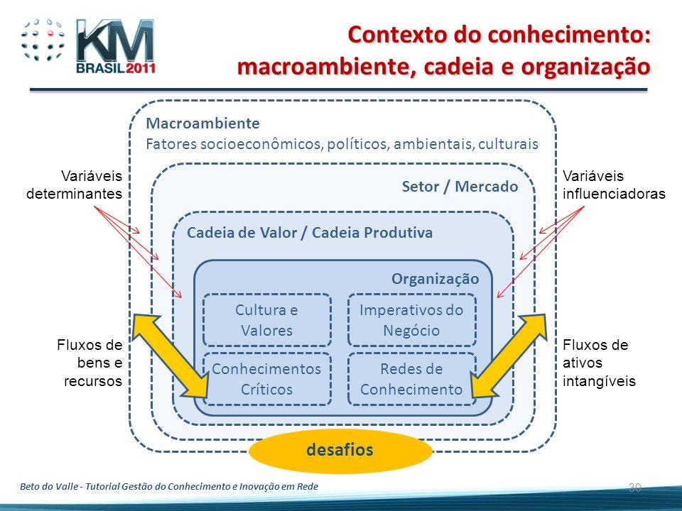 Beto do Valle - Tutorial Gestão do Conhecimento e Inovação em Rede 30 Contexto do conhecimento: macroambiente, cadeia e organização Macroambiente Fato