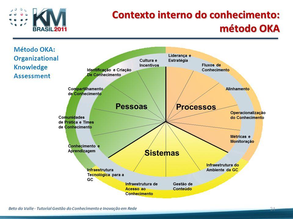 Beto do Valle - Tutorial Gestão do Conhecimento e Inovação em Rede 31 Contexto interno do conhecimento: método OKA Método OKA: Organizational Knowledg