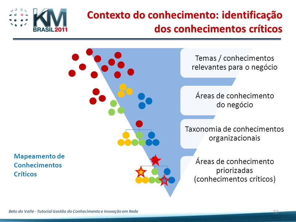 Beto do Valle - Tutorial Gestão do Conhecimento e Inovação em Rede 32 Contexto do conhecimento: identificação dos conhecimentos críticos Temas / conhe