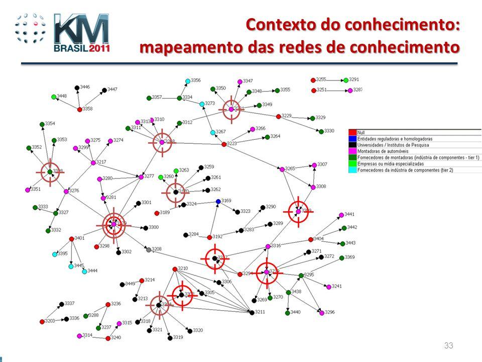 Beto do Valle - Tutorial Gestão do Conhecimento e Inovação em Rede 33 Contexto do conhecimento: mapeamento das redes de conhecimento