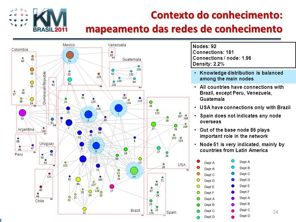 Beto do Valle - Tutorial Gestão do Conhecimento e Inovação em Rede 34 Contexto do conhecimento: mapeamento das redes de conhecimento Nodes: 92 Connect