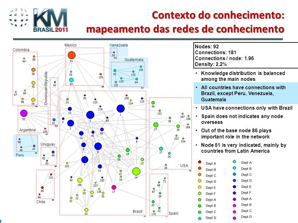 Beto do Valle - Tutorial Gestão do Conhecimento e Inovação em Rede Contexto do conhecimento: mapeamento das redes de conhecimento Nodes: 92 Connection