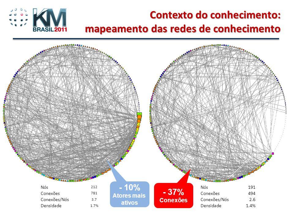 Beto do Valle - Tutorial Gestão do Conhecimento e Inovação em Rede Contexto do conhecimento: mapeamento das redes de conhecimento Nós 212 Conexões 781