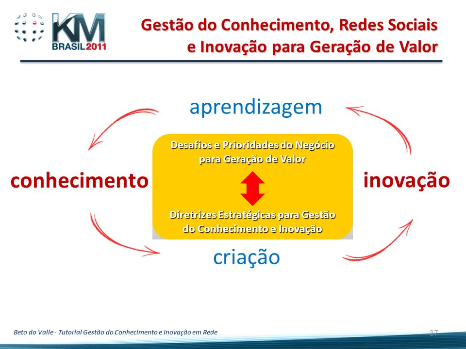 Beto do Valle - Tutorial Gestão do Conhecimento e Inovação em Rede Gestão do Conhecimento, Redes Sociais e Inovação para Geração de Valor 37 inovação