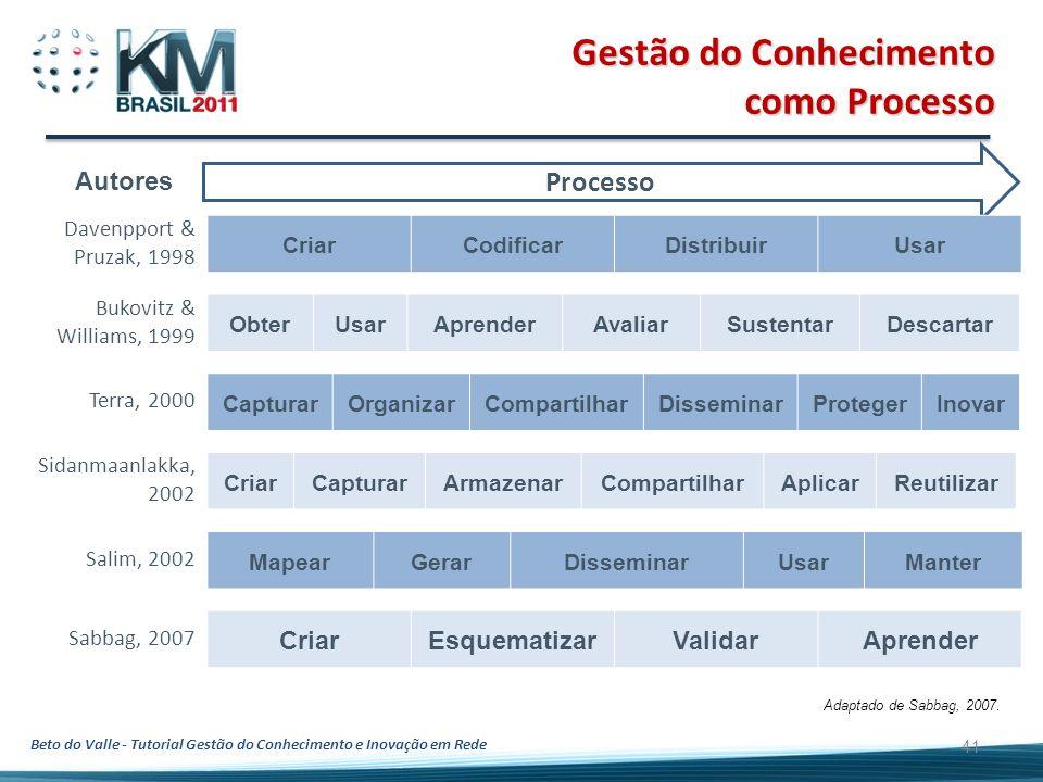 Beto do Valle - Tutorial Gestão do Conhecimento e Inovação em Rede 41 Gestão do Conhecimento como Processo Adaptado de Sabbag, 2007. Processo Davenppo