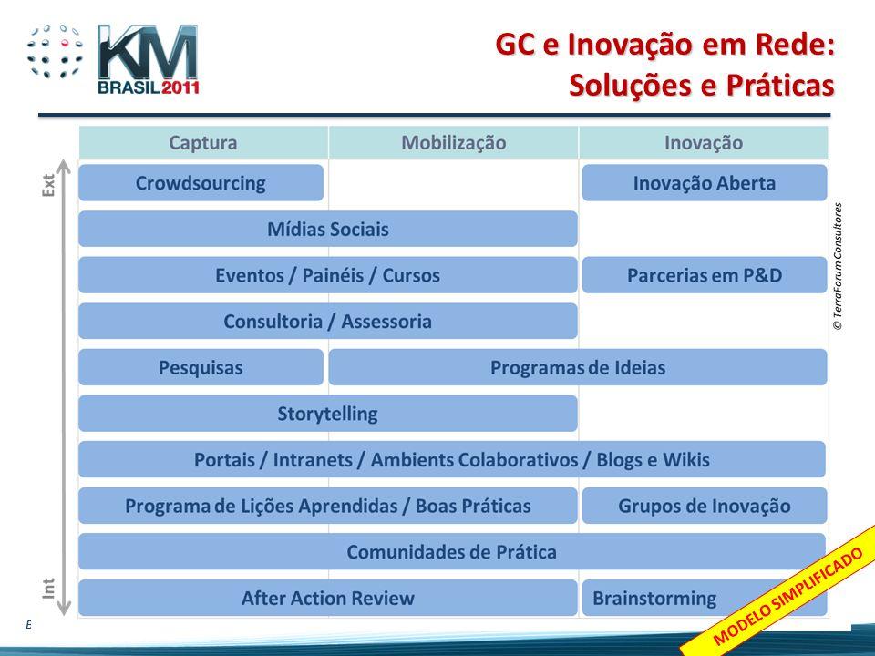 Beto do Valle - Tutorial Gestão do Conhecimento e Inovação em Rede 42 GC e Inovação em Rede: Soluções e Práticas MODELO SIMPLIFICADO