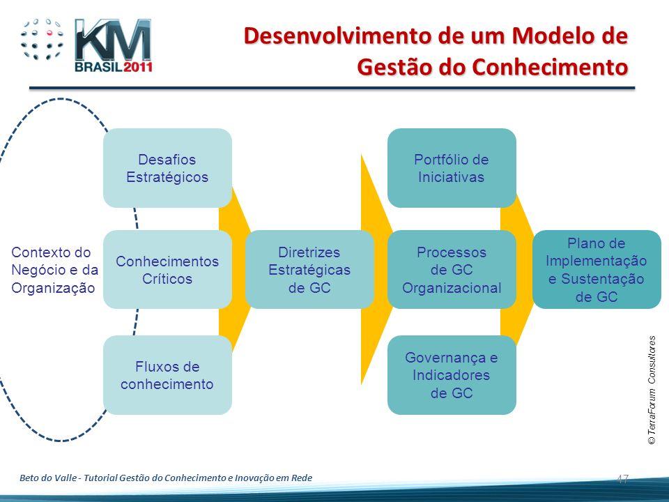 Beto do Valle - Tutorial Gestão do Conhecimento e Inovação em Rede Desenvolvimento de um Modelo de Gestão do Conhecimento 47 Contexto do Negócio e da