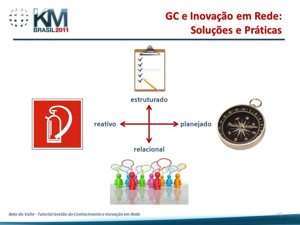 Beto do Valle - Tutorial Gestão do Conhecimento e Inovação em Rede GC e Inovação em Rede: Soluções e Práticas 49 estruturado relacional planejado reat