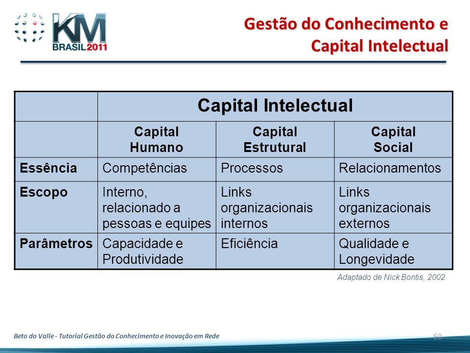 Beto do Valle - Tutorial Gestão do Conhecimento e Inovação em Rede 50 Gestão do Conhecimento e Capital Intelectual Capital Intelectual Capital Humano